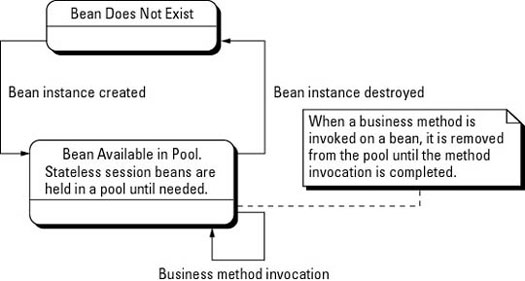Lifecycle of the stateless session bean.