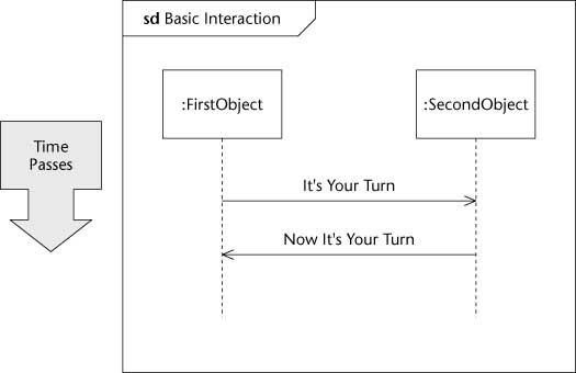Diagramming An Interaction Scenario In Uml 2 Dummies