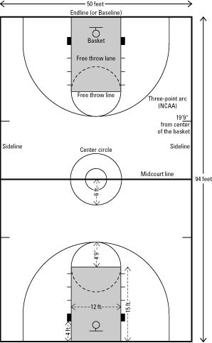 The Lines And Dimensions Of A Basketball Court Dummies
