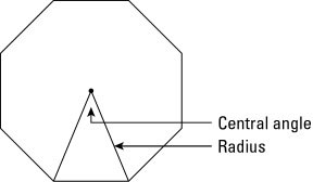 Two radii drawn to two consecutive vertices form a central angle of a regular polygon.
