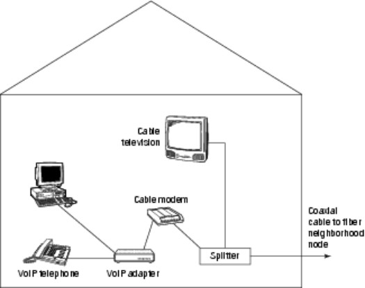 Using VoIP with Your Cable Modem - dummies