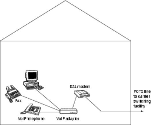 figure 2: connecting voip through a dsl connection