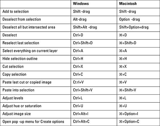 Adobe Photoshop CS5 Keyboard Shortcuts for PC