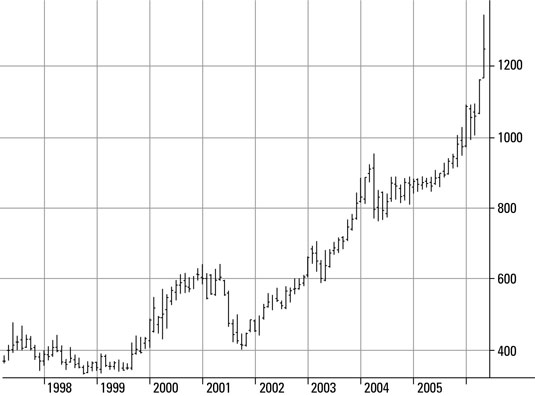 Historical price levels of platinum on the NYMEX from 1997 to 2006 (Dollars per Troy Ounce).