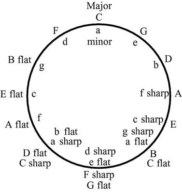 How to Read the Circle of Fifths - dummies