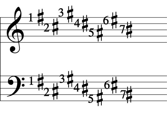 "The sharps are arranged on the key signature going ""up."""
