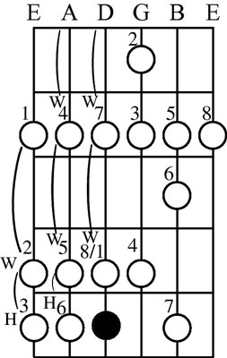 Note that the same pattern applies for each note up and down the guitar neck.