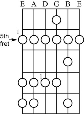 The A natural minor scale.
