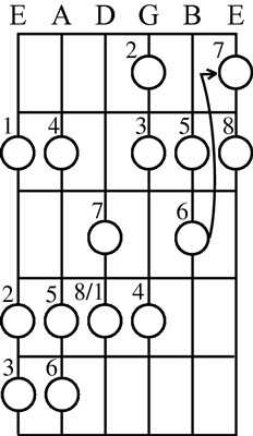Note how the pattern changes when you add a half step to the seventh scale degree.