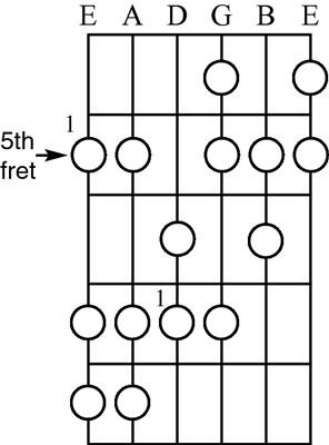 A minor harmonic scale.