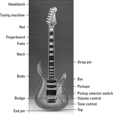 parts of an electric guitar dummies. Black Bedroom Furniture Sets. Home Design Ideas
