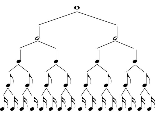Each row of this note tree takes up an identical amount of time.