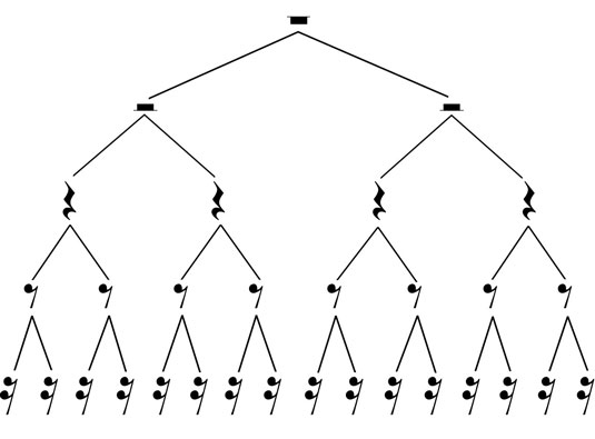 Each level of this tree of rests lasts as many beats as every other level.