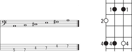How to Play the Major Pentatonic Scale on Bass Guitar - dummies