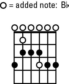 The E blues scale on guitar.