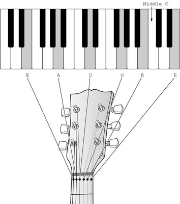 A view of the piano keyboard, highlighting the keys that correspond to the open strings of the guit