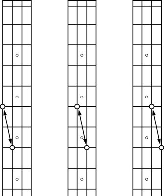 The relationships of bass guitar harmonics.