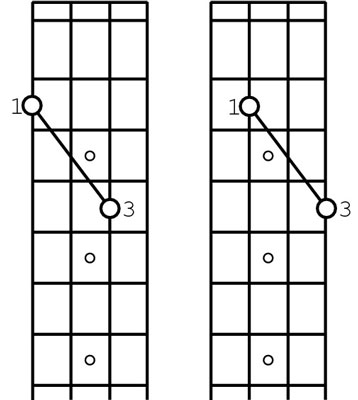 The relationship of the notes using the two-strings/two-frets (or octave) method.