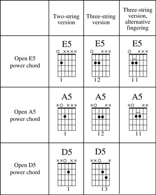 How To Play Power Chords On Guitar Dummies