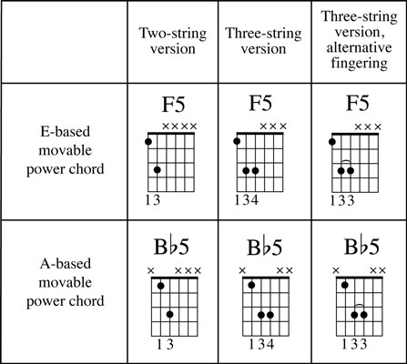 How to Play Power Chords on Guitar - dummies