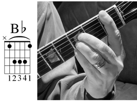 How To Play Barre Chords Based On A Major On The Guitar Dummies