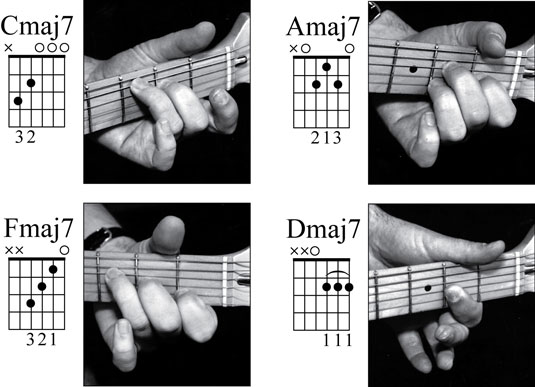 How To Play Open Position Major 7th Chords On The Guitar Dummies