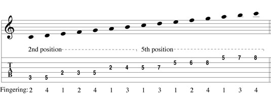 A two-octave C-major scale with a position shift.
