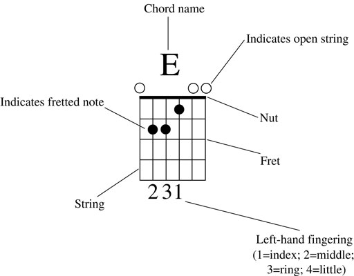 How To Read A Guitar Chord Diagram Dummies