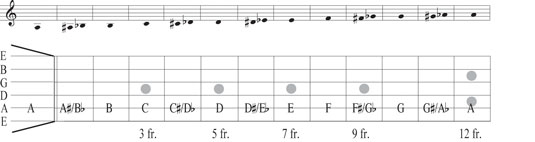 Notes on the 5th (A) string.