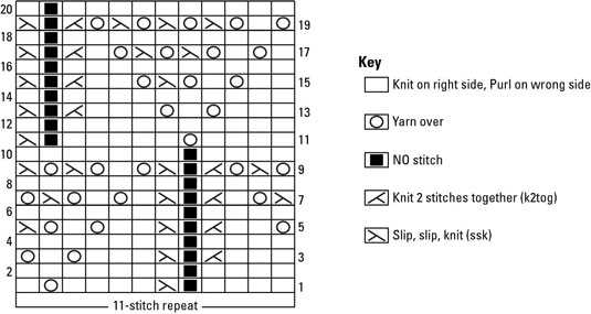 How To Read Knitted Lace Charts Dummies