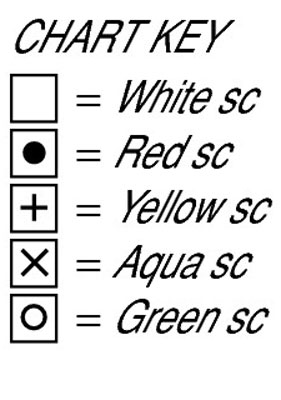 The key for a color chart.