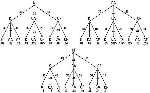 FNTMath-transition-matrices