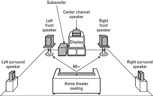 A 5.1-channel surround-sound speaker configuration (five speakers and one subwoofer).