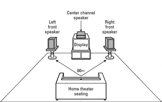 Carefully place your left, center, and right front speakers for optimal sound.