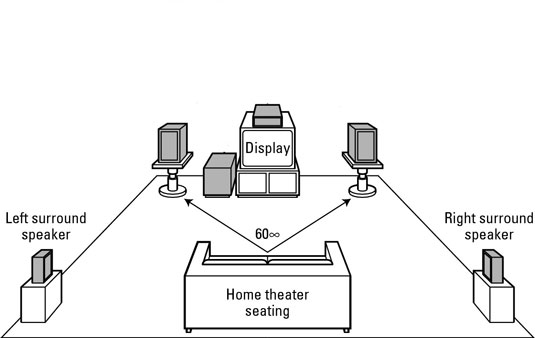 Note the placement of surround speakers in a 5.1 channel surround-sound speaker configuration.