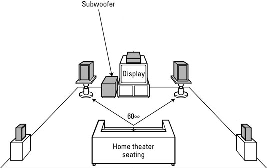 The subwoofer is typically placed at the front of a home theater.
