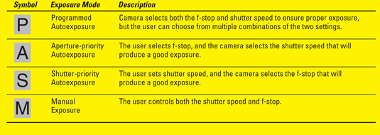 The four advanced exposure modes on a Nikon D90