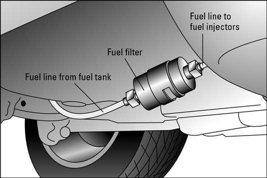 How to Change Your Vehicle's Fuel Filter - dummies Dummies.com