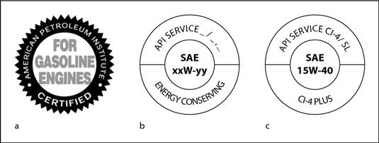 (a) API starburst symbol, (b) API donut symbol for gasoline engine oil, and (c) API donut symbol fo