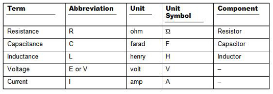 Electronic Component Abbreviations - dummies