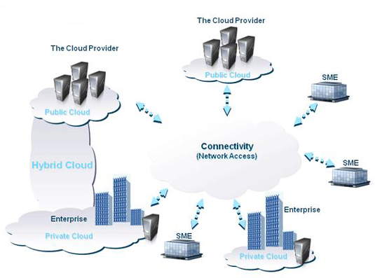 Private clouds share centralized services in the public cloud.