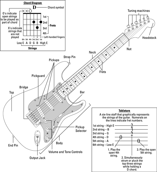 rock guitar for dummies cheat sheet