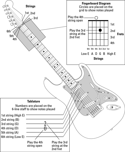Guitar All-In-One For Dummies Cheat Sheet - dummies