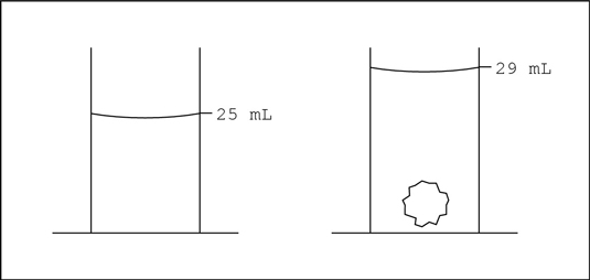 Determining the volume of an irregular solid: The Archimedes Principle.