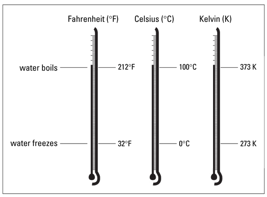 Comparison of the Fahrenheit, Celsius, and Kelvin temperature scales.