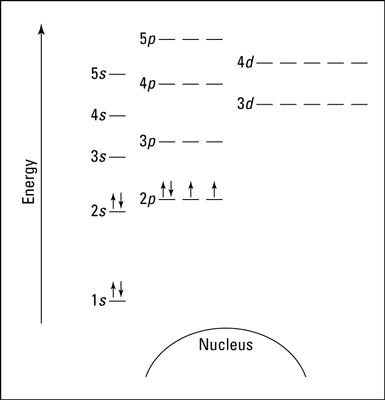 An energy level diagram for oxygen.