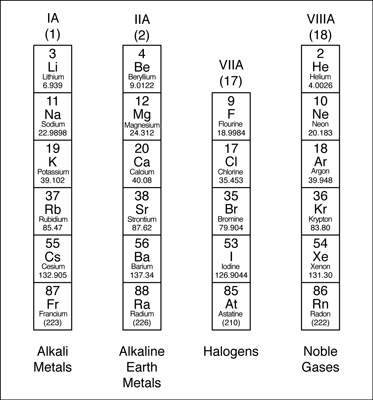 The periodic table families and periods dummies valence electrons and families urtaz Images