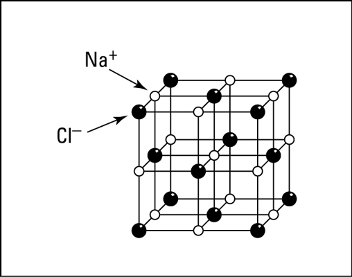 Crystal structure of sodium chloride.