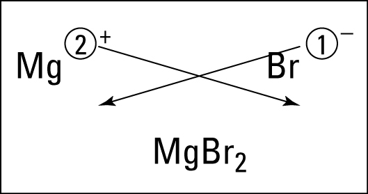 Figuring the formula of magnesium bromide.