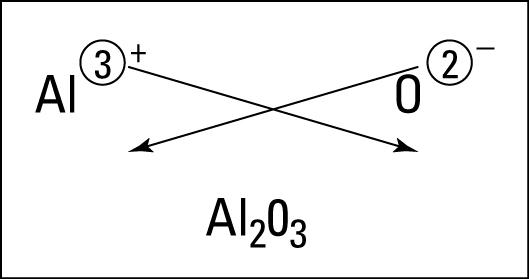 Figuring the formula of aluminum oxide.